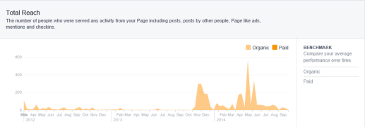 Social Media Marketing Results with Facebook Total Reach