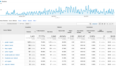 SEO results with Organic Traffic to website