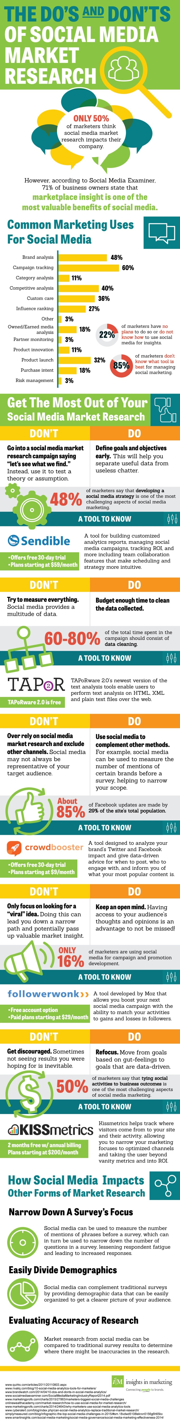 social media market research dos and donts infographic